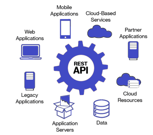 API Services and Blockchain Technology