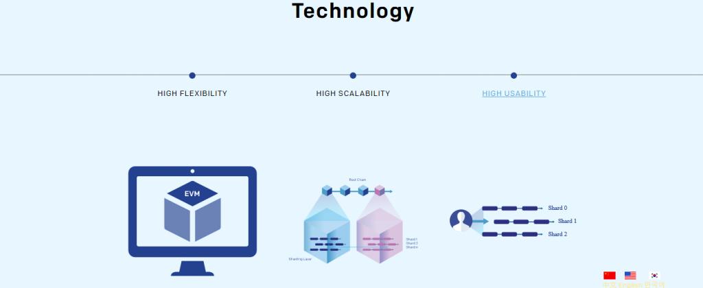 Quark Chain Review, Quark Chain Platform