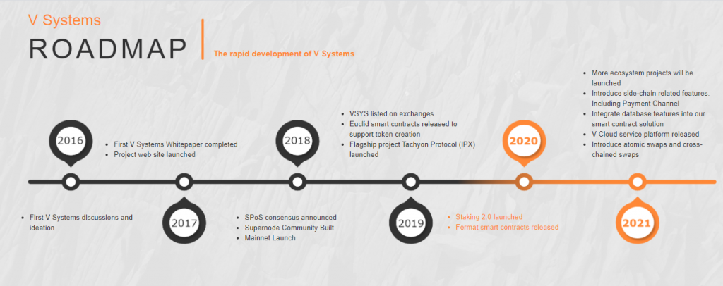 V.systems Review, V.systems Roadmap